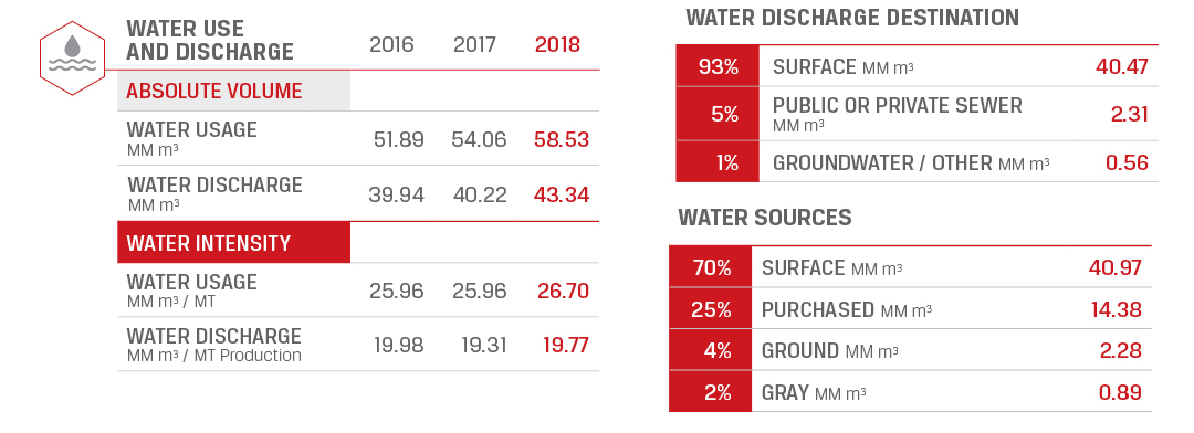 Water Supply and Discharge (4 charts). Absolute Volume Water Supple (MM M3) - 2017, 54.0; 2016, 51.9; 2015, 51.8. Absolute Volume Water Discharge (MM M3) - 2017, 40.2; 2016, 39.9; 2015, 36.9. Water Intensity: Water Supply (M3 / MT) - 2017, 25.9; 2016, 25.9; 2015, 26.1. Water Discharge (M3 / MT) - 2017, 19.3; 2016, 19.9; 2015, 18.6. Water Sources: Surface, 68%; Purchased, 26%; Groundwater, 4%; Gray Water, 2%. Water Discharge Destination: Surface Water, 93%; Public or Private Sewer, 5%; Groundwater/other, 2%.